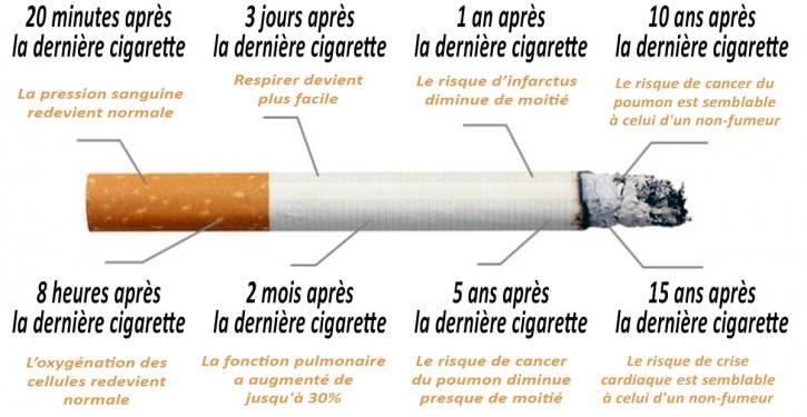 Arrêter tabac